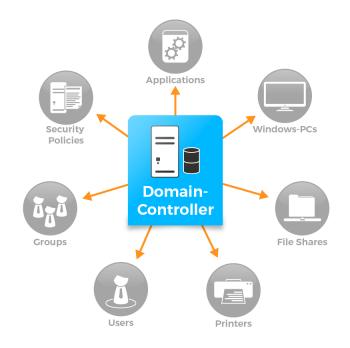 Schaubild Domain Controller