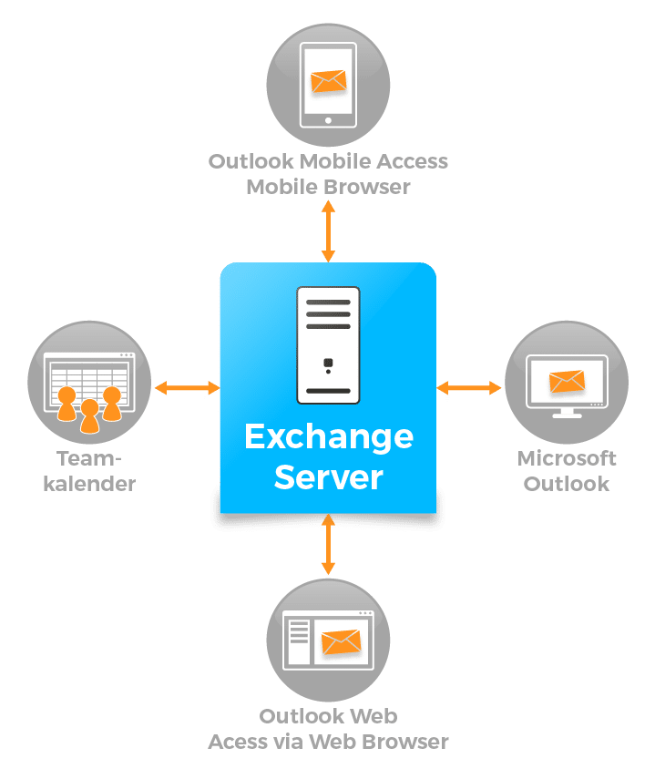 Schaubild Microsoft Exchange Server