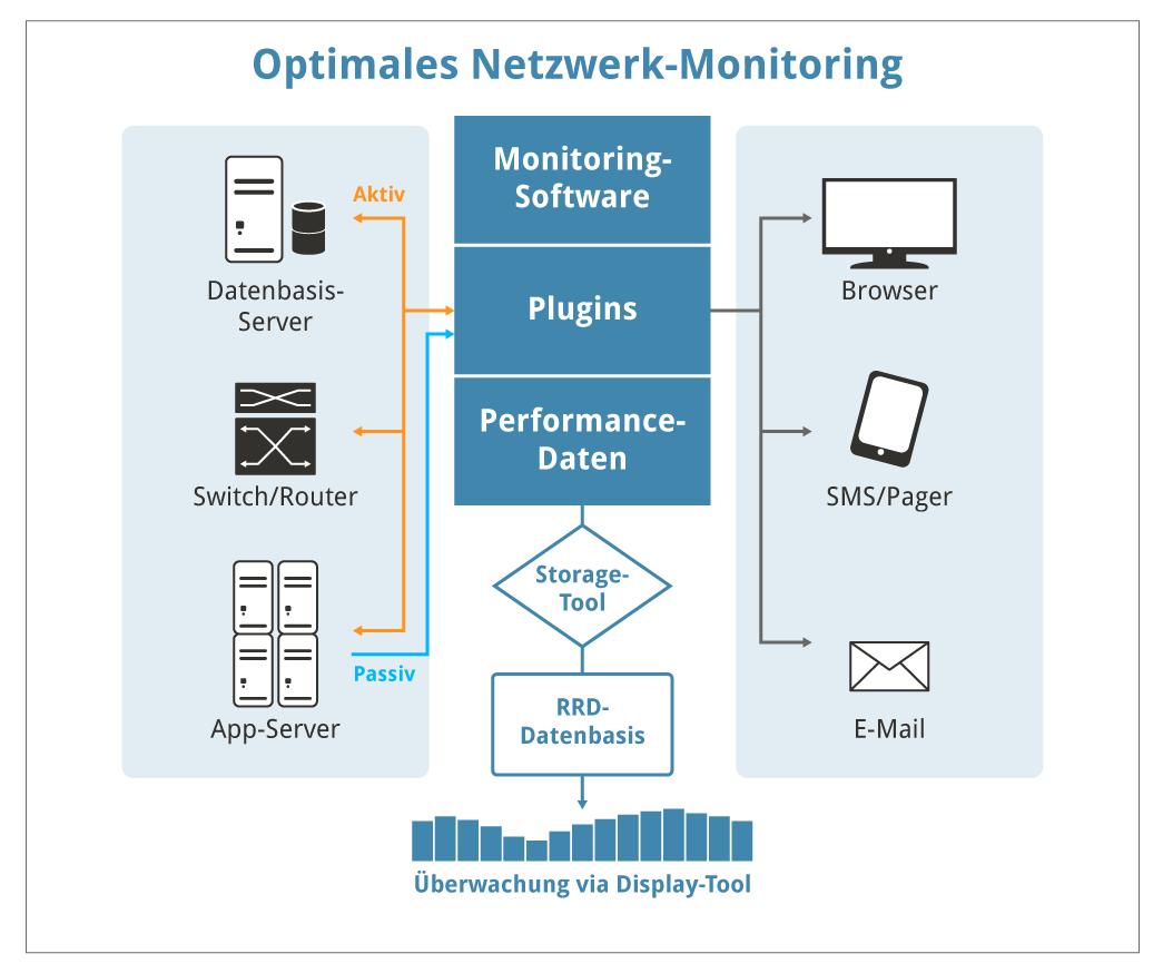 netzwerk überwachung app