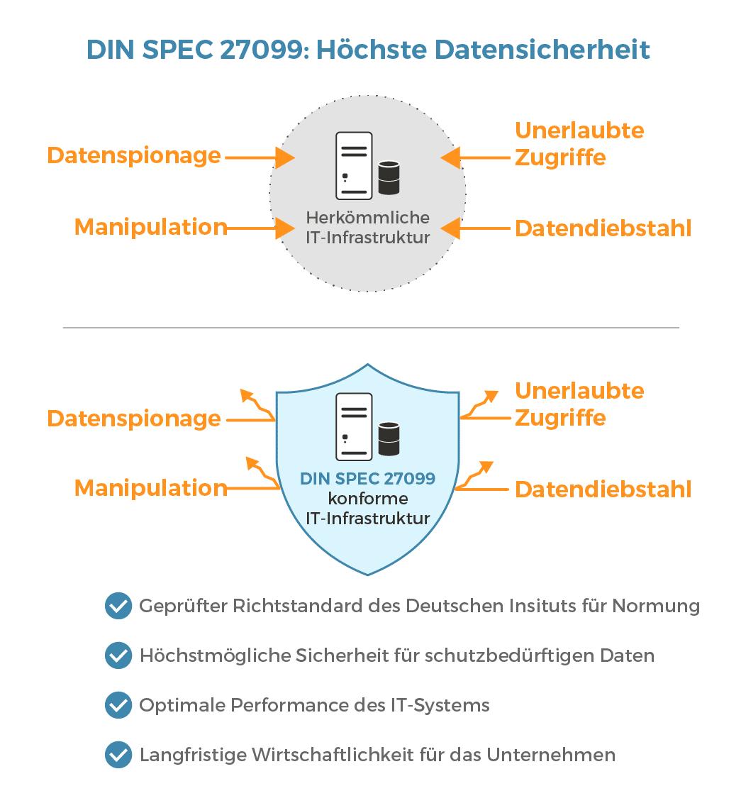 Höchste Datensicherheit mit DIN SPEC 27099